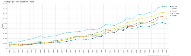 Интернет по всему миру — страны с самым быстрым интернетом в Европе - 6