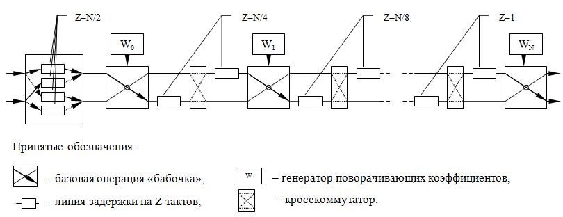 Реализация узла БПФ с плавающей точкой на ПЛИС - 3