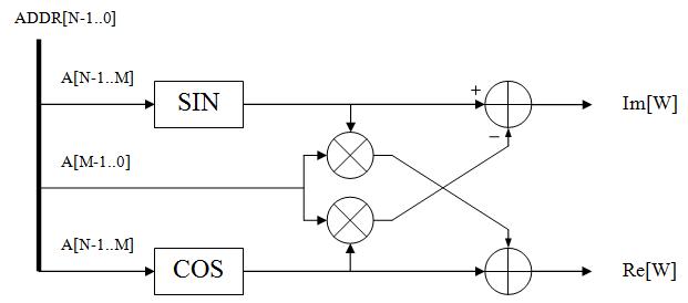 Реализация узла БПФ с плавающей точкой на ПЛИС - 6
