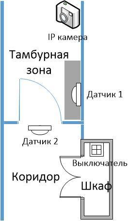 Самодельная охранная система на базе продуктов для умного дома от Ноотехника - 2