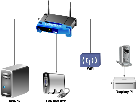 Умная кормушка: Machine Learning, Raspberry Pi, Telegram, немножко магии обучения + инструкция по сборке - 2