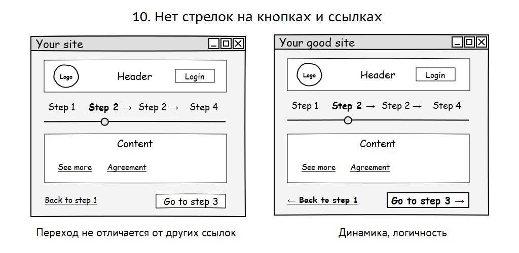 10 грехов в системах навигации сайтов - приложений - 10