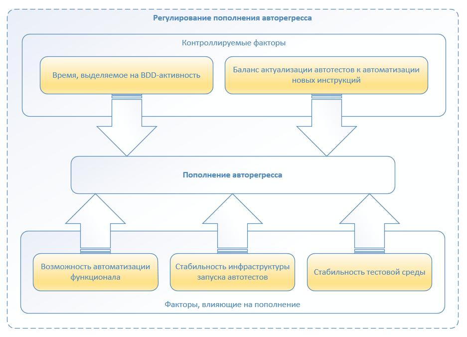 Автоматизация по методологии BDD. Наш опыт успешного внедрения - 13