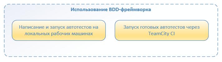 Автоматизация по методологии BDD. Наш опыт успешного внедрения - 4