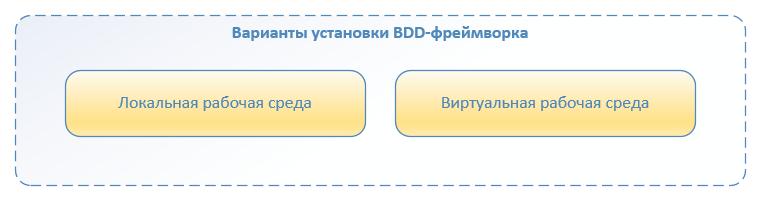 Автоматизация по методологии BDD. Наш опыт успешного внедрения - 7