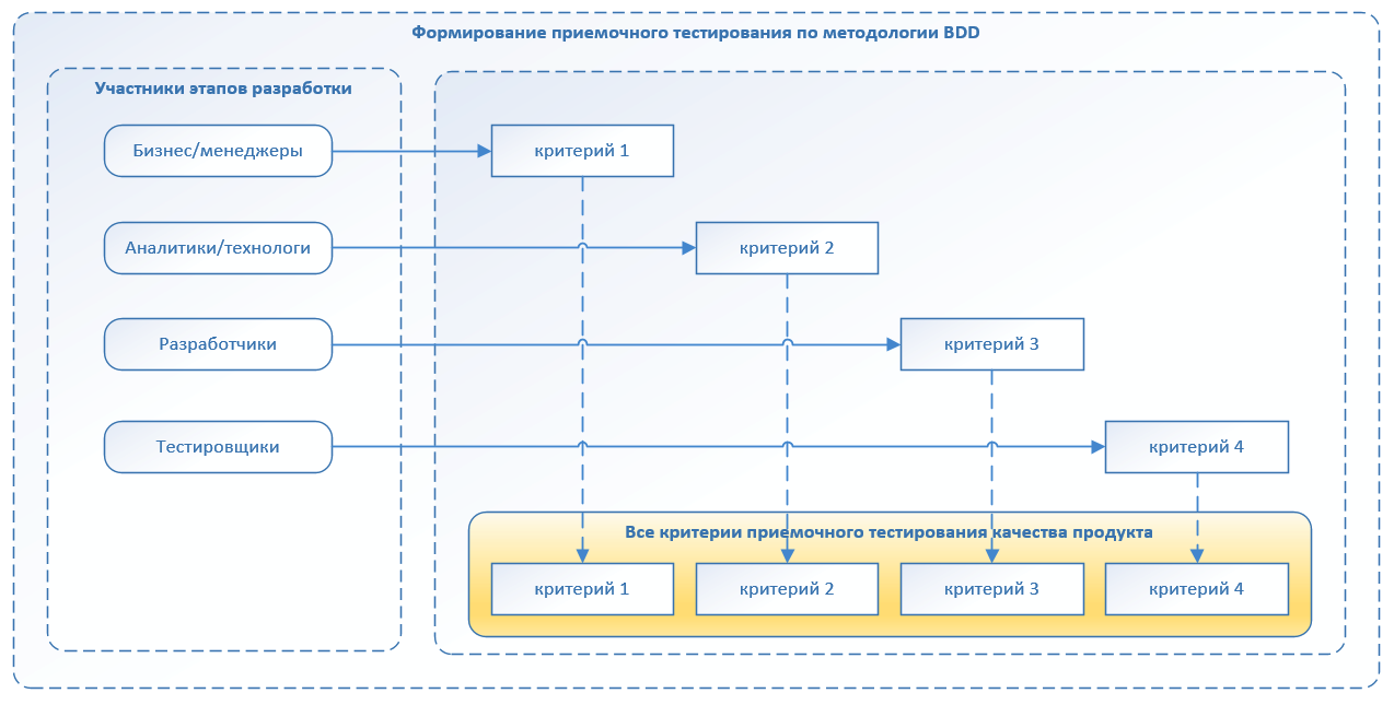 Автоматизация по методологии BDD. Наш опыт успешного внедрения - 9