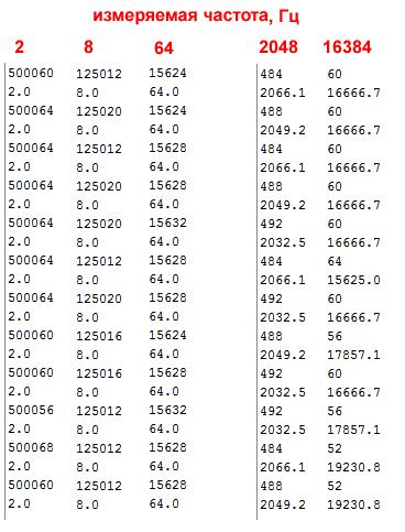 Оценка методов измерения низких частот на Arduino - 1