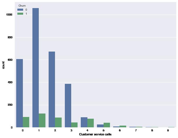 Открытый курс машинного обучения. Тема 1. Первичный анализ данных с Pandas - 13