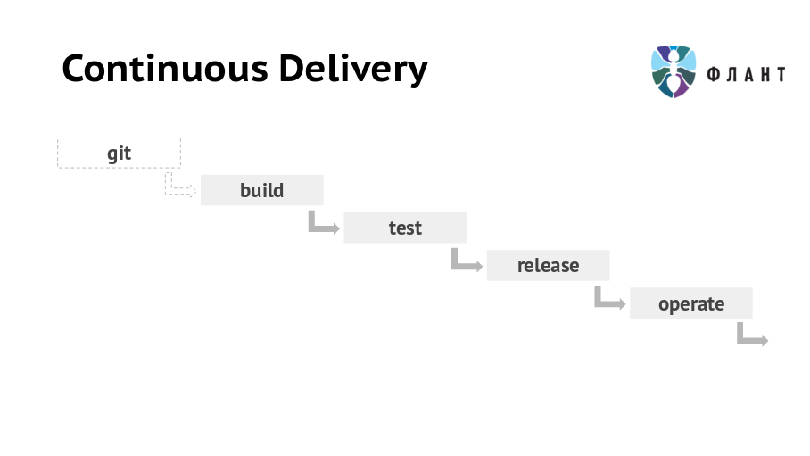 Continuous Delivery (Флант)
