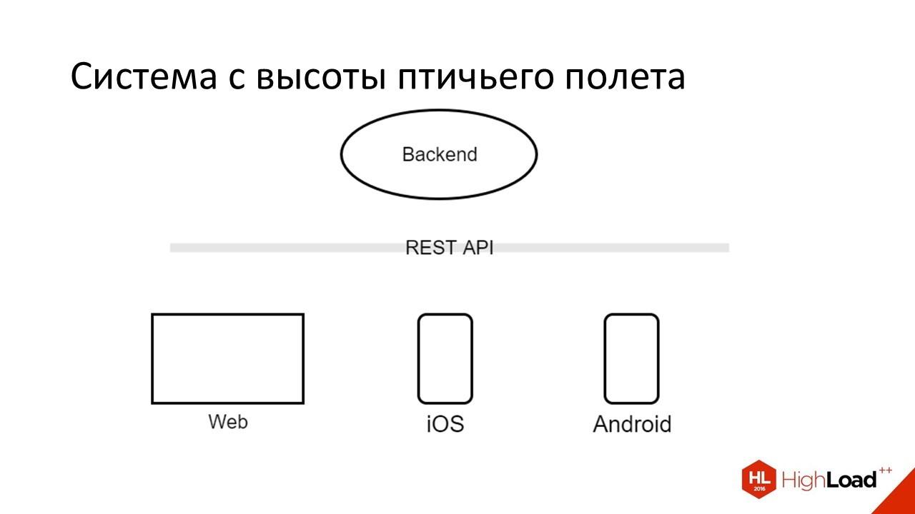 Дизайн REST API для высокопроизводительных систем - 2