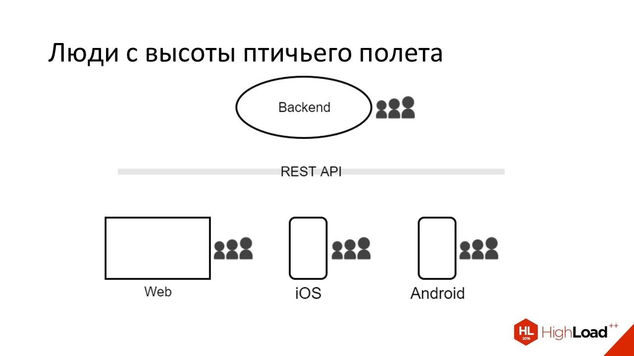 Дизайн REST API для высокопроизводительных систем - 3