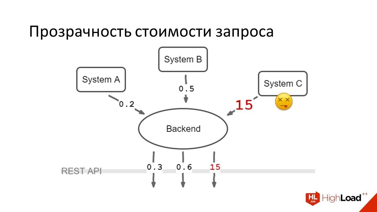 Дизайн REST API для высокопроизводительных систем - 9