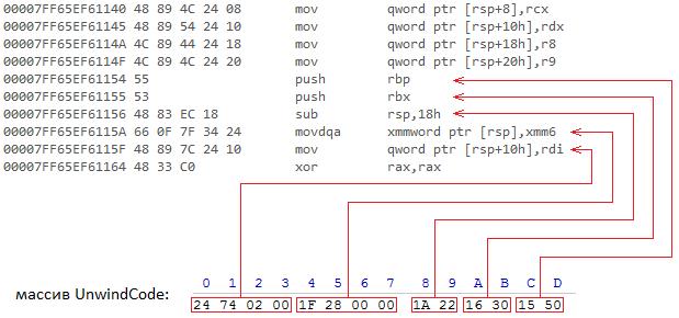 Исключения в Windows x64. Как это работает. Часть 2 - 11