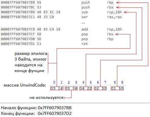 Исключения в Windows x64. Как это работает. Часть 2 - 13