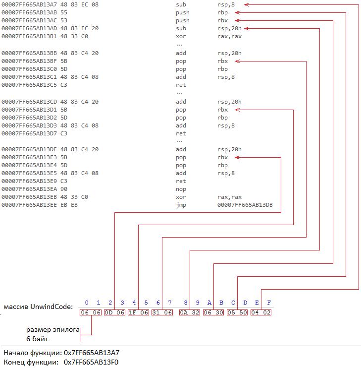 Исключения в Windows x64. Как это работает. Часть 2 - 14
