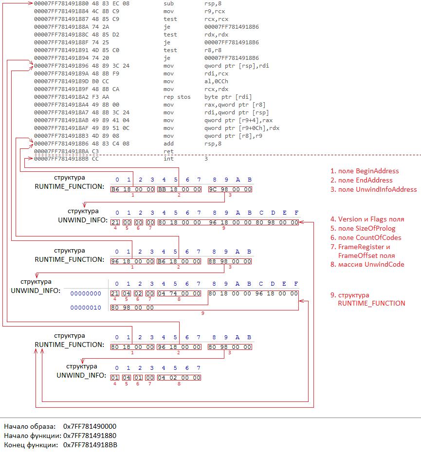 Исключения в Windows x64. Как это работает. Часть 2 - 7