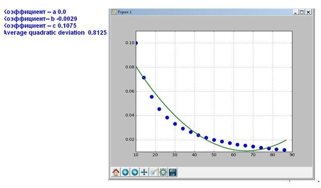 Простая программа на Python для гиперболической аппроксимации статистических данных - 10