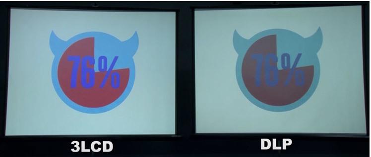 5 мифов о проекторах. Миф №2 – «Цветовая яркость» – выдуманная маркетологами характеристика проектора - 15