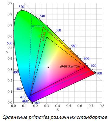 5 мифов о проекторах. Миф №2 – «Цветовая яркость» – выдуманная маркетологами характеристика проектора - 16