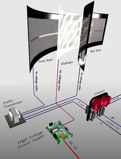 «Анатомия» домашних акустических систем: электростаты. Ода ровной АЧХ, страсти по цене, возможности DIY - 2
