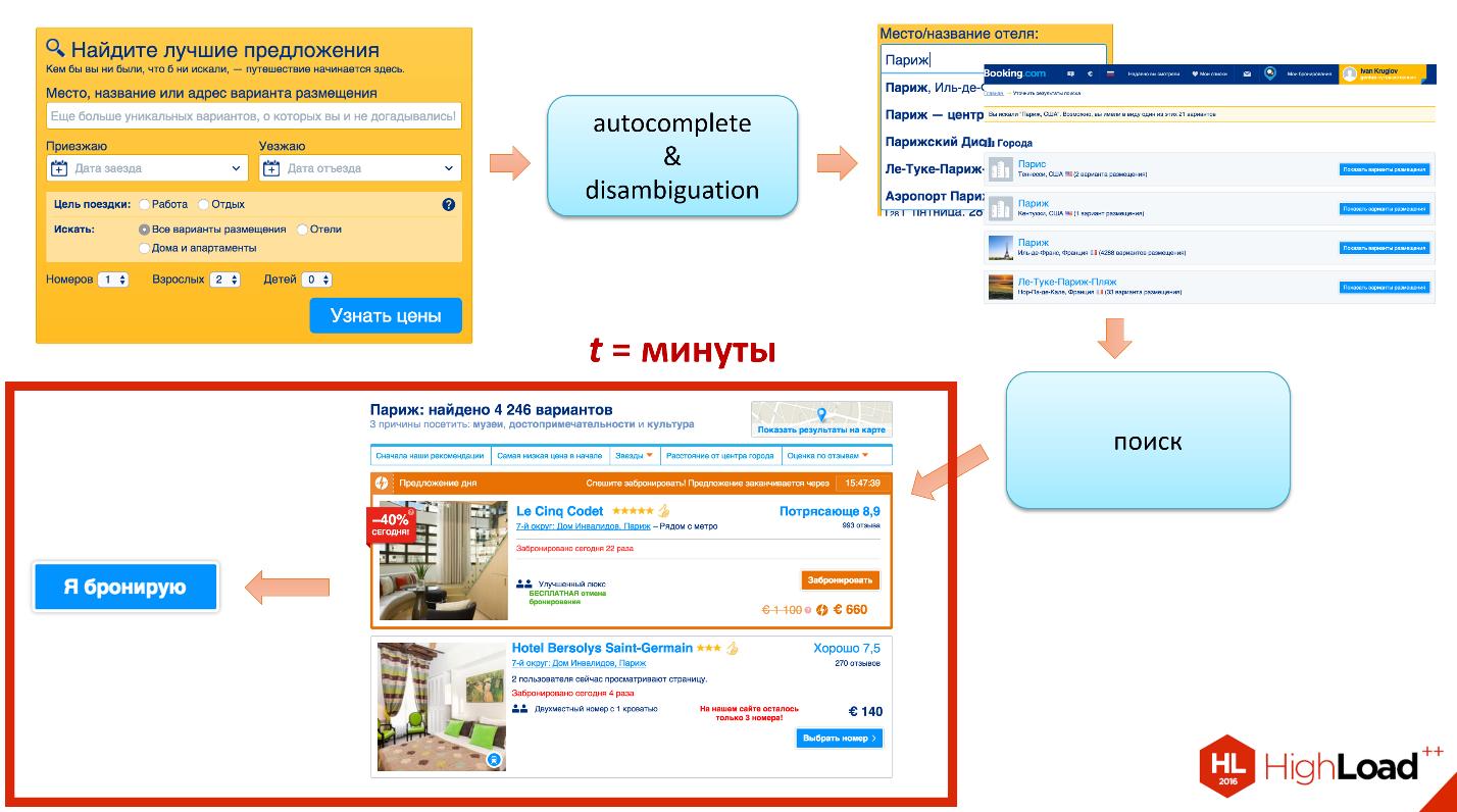 Архитектура поиска в Booking.com - 21
