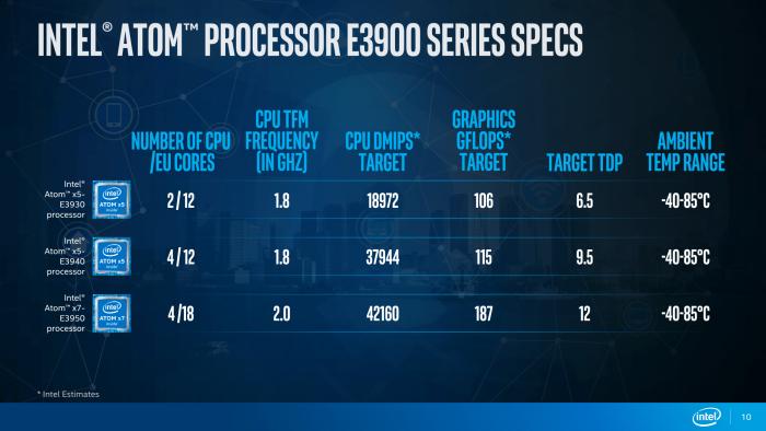 Краткое жизнеописание семейства Intel Atom - 4