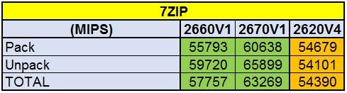 Сравнение производительности процессоров Intel разных поколений - 5