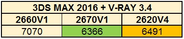 Сравнение производительности процессоров Intel разных поколений - 7