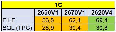 Сравнение производительности процессоров Intel разных поколений - 8