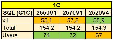 Сравнение производительности процессоров Intel разных поколений - 9