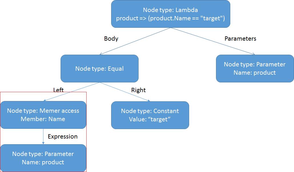 Использование выражений для фильтрации данных из БД - 3