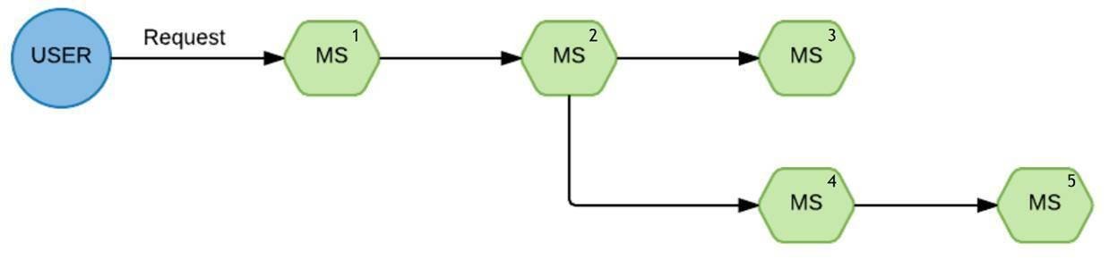 Микросервисы: опыт использования в нагруженном проекте - 18