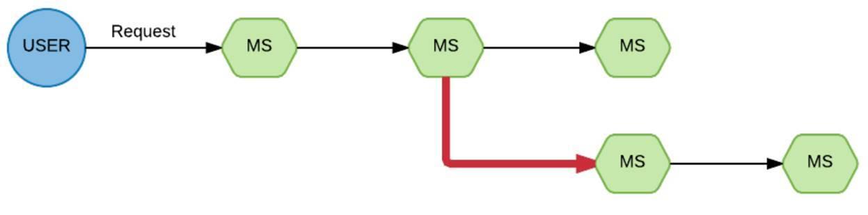 Микросервисы: опыт использования в нагруженном проекте - 19