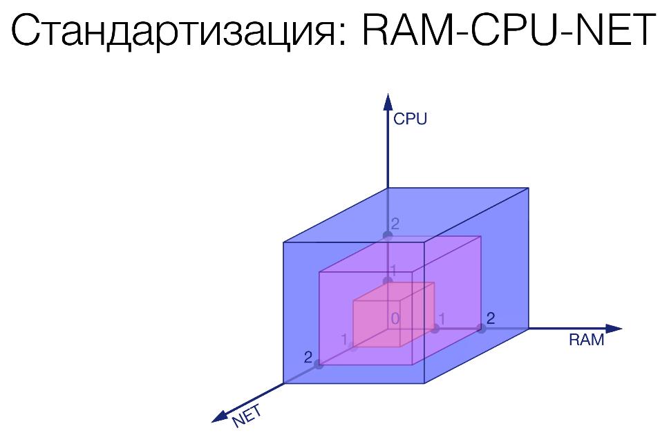 Микросервисы: опыт использования в нагруженном проекте - 32