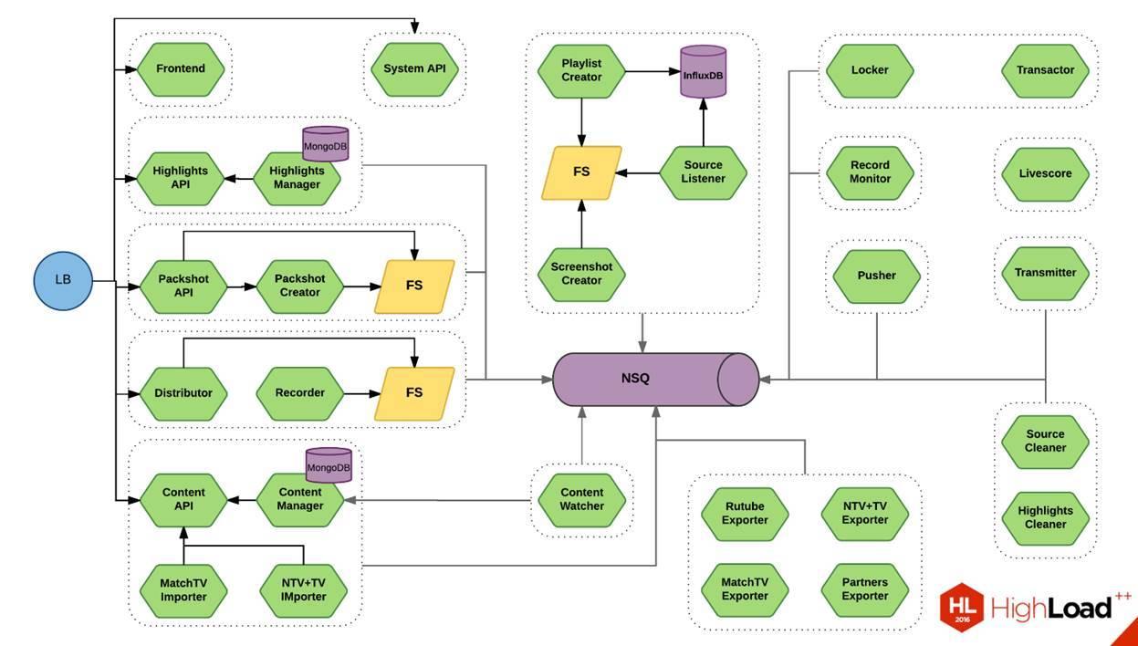 Микросервисы: опыт использования в нагруженном проекте - 4