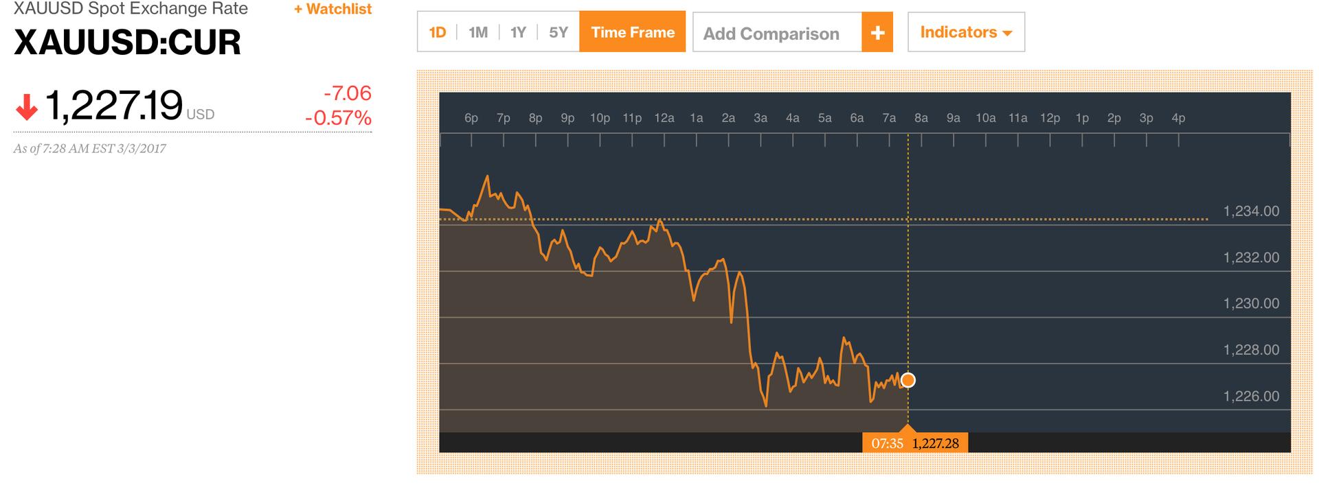 Такой дорогой: в четверг курс биткоина впервые превысил стоимость унции золота - 2