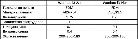 Доступные 3D-принтеры Wanhao серии Duplicator i3 - 2