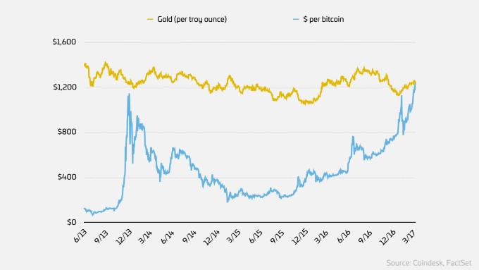 Биткойн стал дороже золота