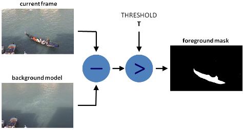 Детектирование движения в видеопотоке на FPGA - 17