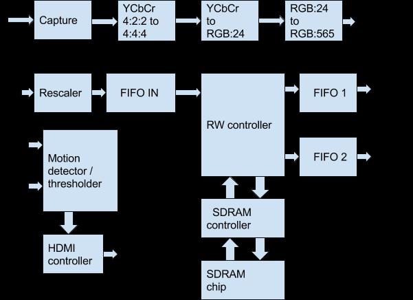 Детектирование движения в видеопотоке на FPGA - 4