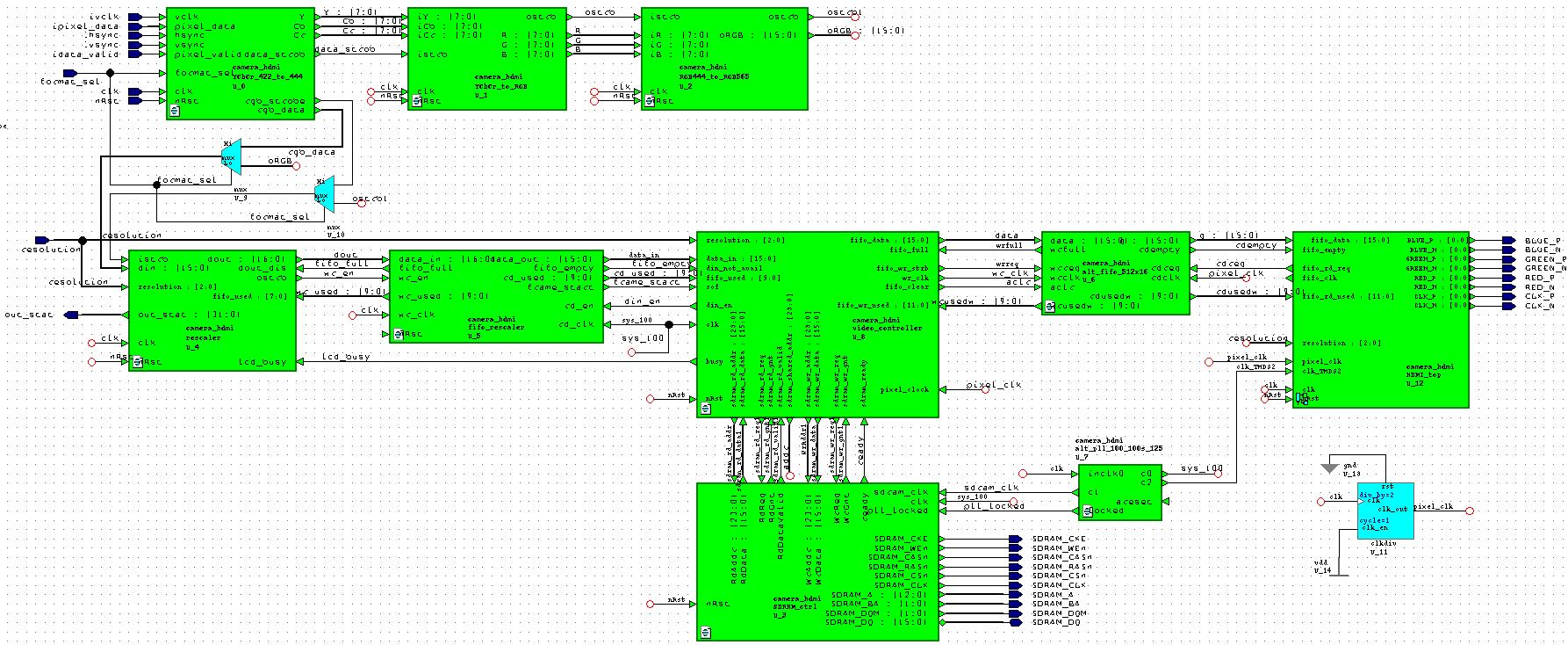 Детектирование движения в видеопотоке на FPGA - 5
