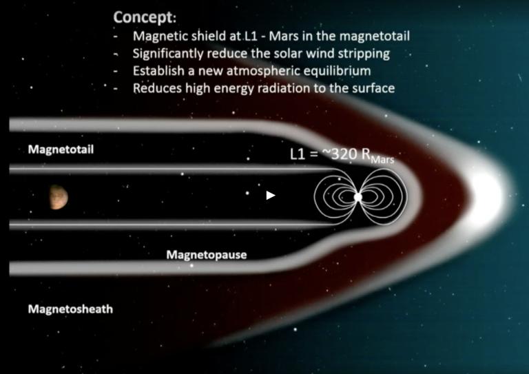 НАСА предлагает восстановить атмосферу Марса при помощи магнитного щита - 4