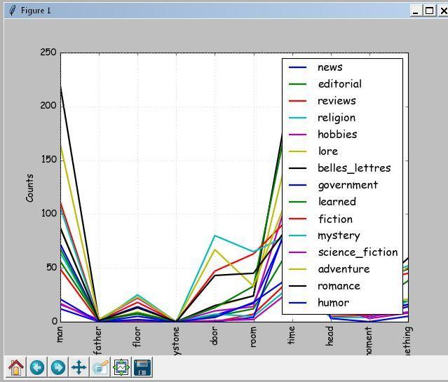 Программа на PYTHON для определения авторства текста по частоте появления новых слов - 3