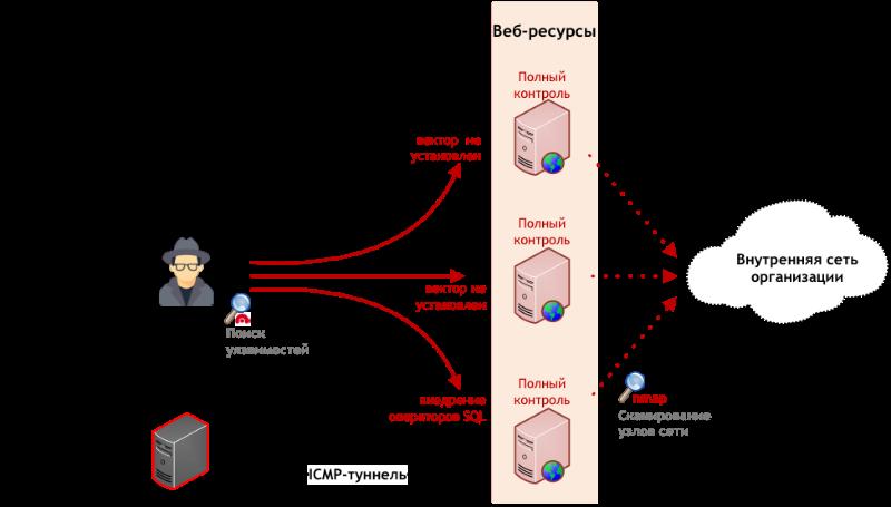 Как взламывают телеком-провайдеров: разбор реальной атаки - 2