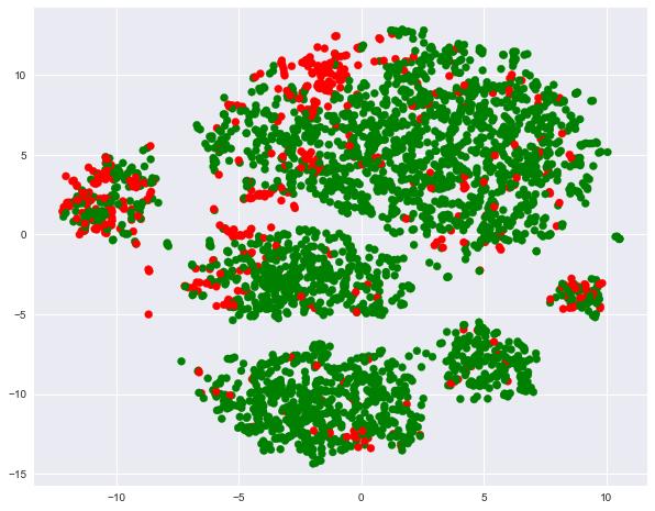 Открытый курс машинного обучения. Тема 2: Визуализация данных c Python - 26