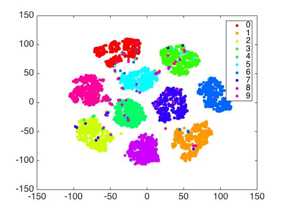 Открытый курс машинного обучения. Тема 2: Визуализация данных c Python - 28