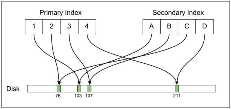 Uber — причины перехода с Postgres на MySQL - 5