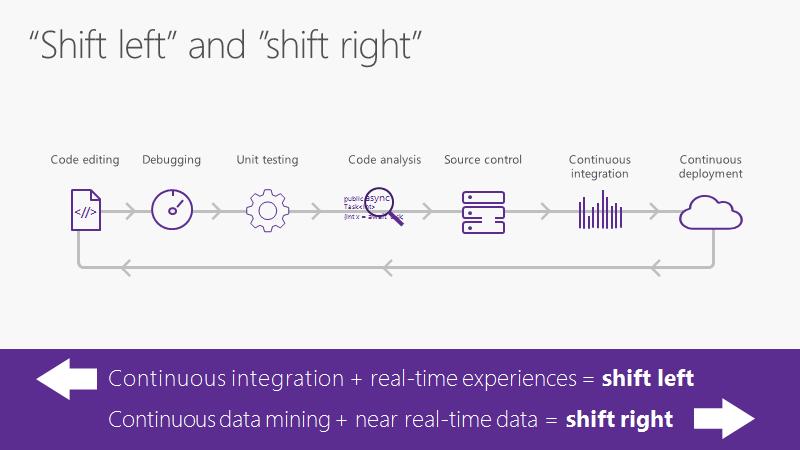 Visual Studio 2017 и новые возможности инструментов от Microsoft - 3