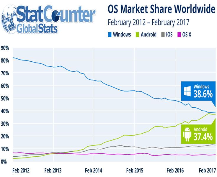 Доли Windows и Android почти сравнялись