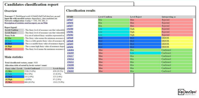 Как мы анализируем уязвимости с помощью нейронных сетей и нечеткой логики - 6